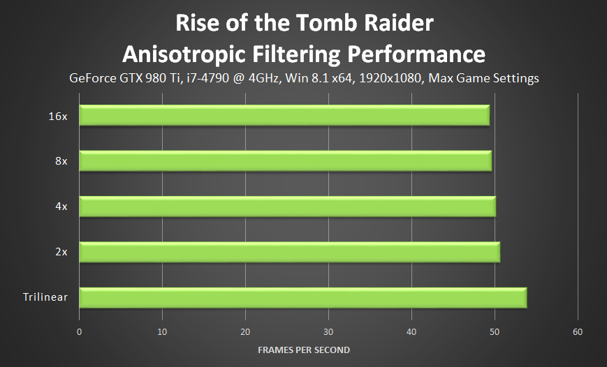 Rise Of The Tomb Raider Graphics Amp Performance Guide