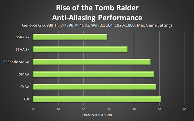Rise of the Tomb Raider - Anti-Aliasing Performance