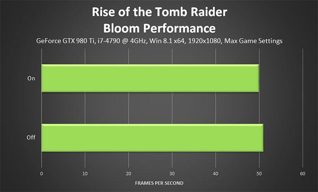 Rise of the Tomb Raider - Bloom Performance