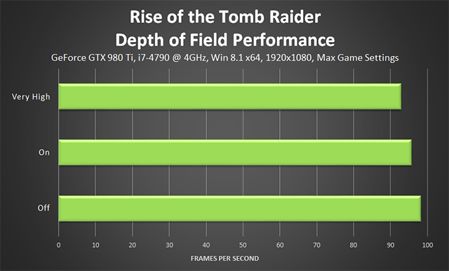 Rise of the Tomb Raider - Depth of Field Performance