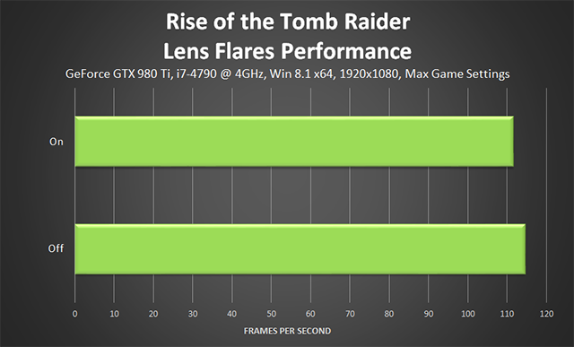 Rise of the Tomb Raider - Lens Flares Performance
