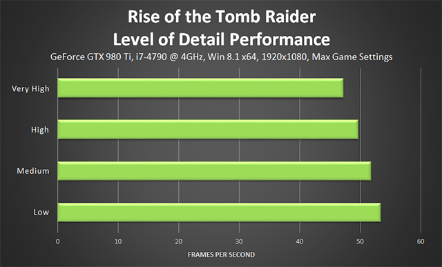 Rise of the Tomb Raider - Level of Detail Performance