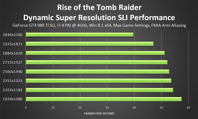 Rise of the Tomb Raider - NVIDIA Dynamic Super Resolution Performance