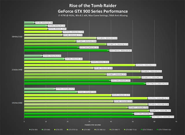 Rise of the Tomb Raider - GeForce GTX 900 Series Performance