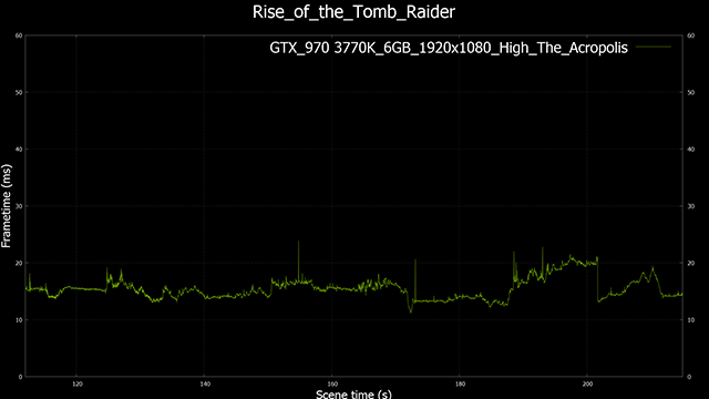 Rise of the Tomb Raider GeForce GTX 970 1920x1080, High-Detail Performance