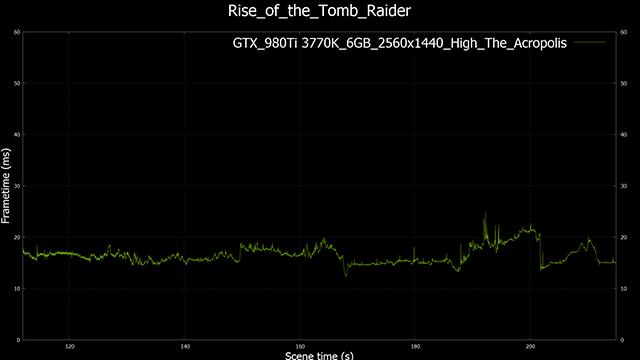 Rise of the Tomb Raider GeForce GTX 980 Ti 2560x1440, High-Detail Performance