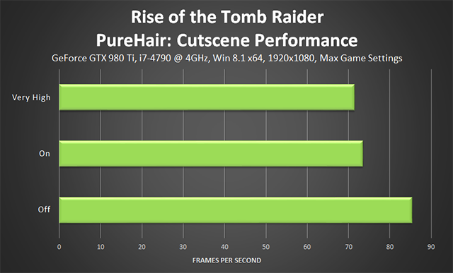 Rise of the Tomb Raider - PureHair Cutscene Performance