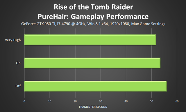 Rise of the Tomb Raider - PureHair Gameplay Performance