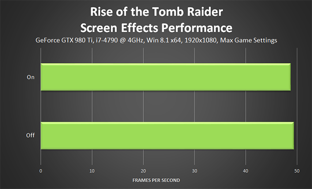 Rise of the Tomb Raider - Screen Effects Performance