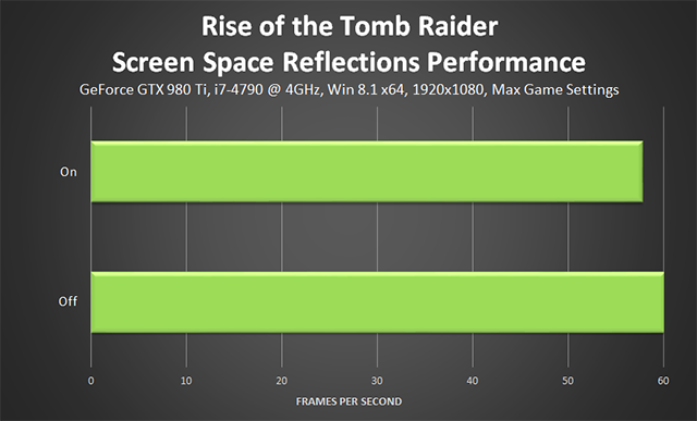 Rise of the Tomb Raider - Screen Space Reflections Performance