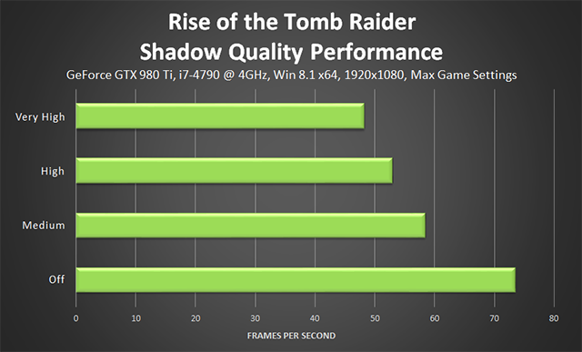 Rise of the Tomb Raider - Shadow Quality Performance
