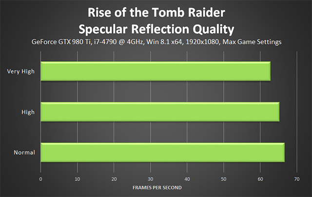 Rise of the Tomb Raider - Specular Reflection Quality Performance
