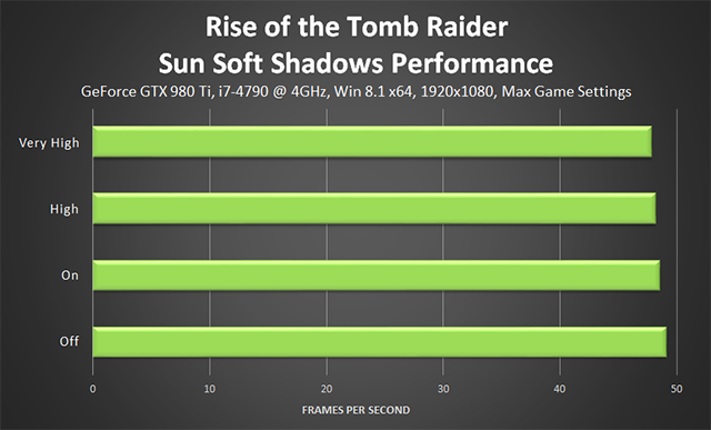 Rise of the Tomb Raider - Sun Soft Shadows Performance