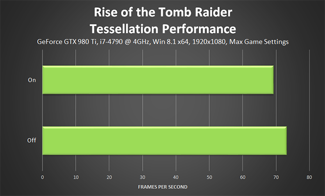 Rise of the Tomb Raider - Tessellation Performance