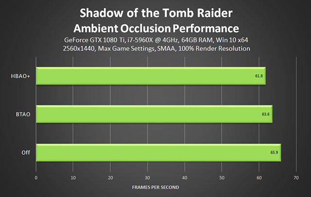 Shadow of the Tomb Raider - Ambient Occlusion Performance
