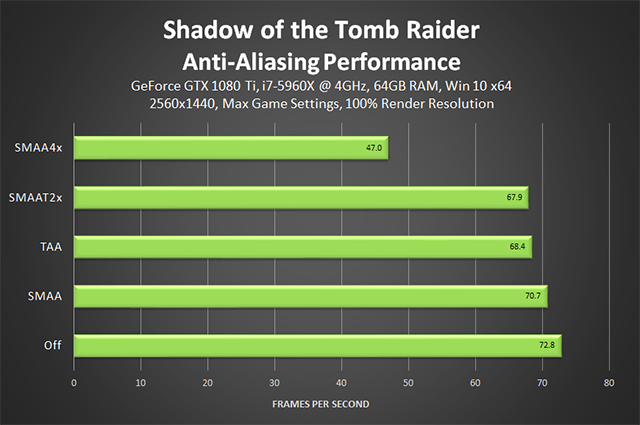 Shadow of the Tomb Raider - Anti-Aliasing Performance