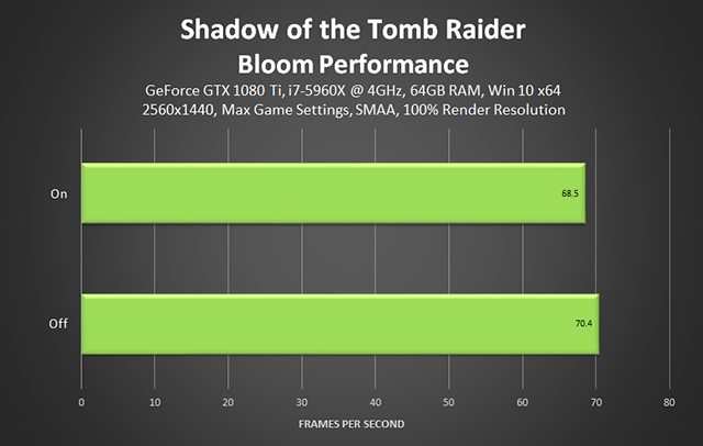Shadow of the Tomb Raider - Bloom Performance