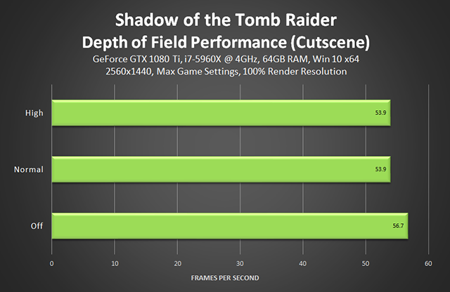 Shadow of the Tomb Raider - Depth of Field Performance