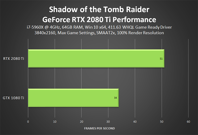 Shadow of the Tomb Raider - GeForce RTX 2080 Ti Performance
