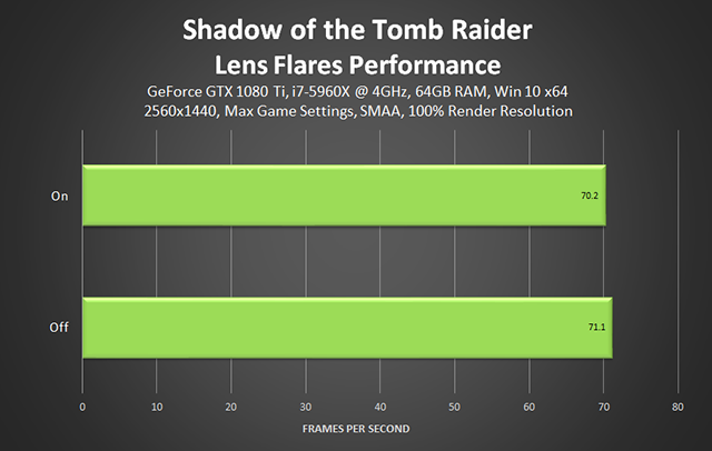Shadow of the Tomb Raider - Lens Flares Performance