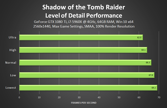 Shadow of the Tomb Raider - Level of Detail Performance