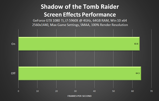 Shadow of the Tomb Raider - Screen Effects Performance