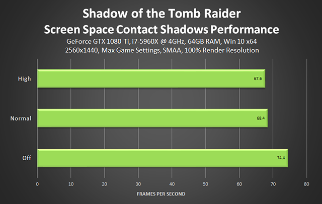 Shadow of the Tomb Raider - Screen Space Contact Shadows Performance