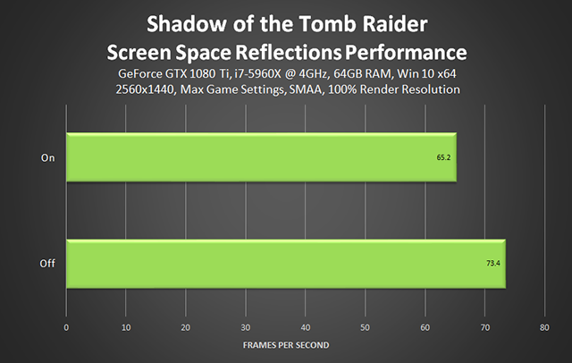 Shadow of the Tomb Raider - Screen Space Reflections Performance