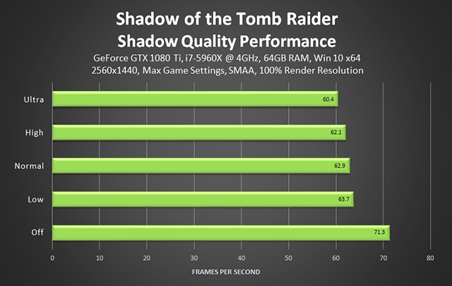 Shadow of the Tomb Raider - Shadow Quality Performance