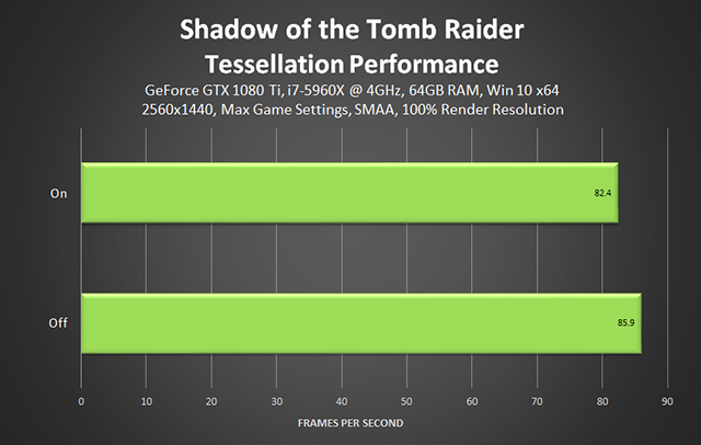 Shadow of the Tomb Raider - Tessellation Performance