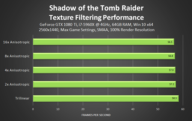 Shadow of the Tomb Raider - Texture Filtering Performance