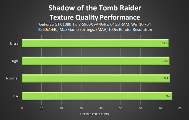 Shadow of the Tomb Raider - Texture Quality Performance