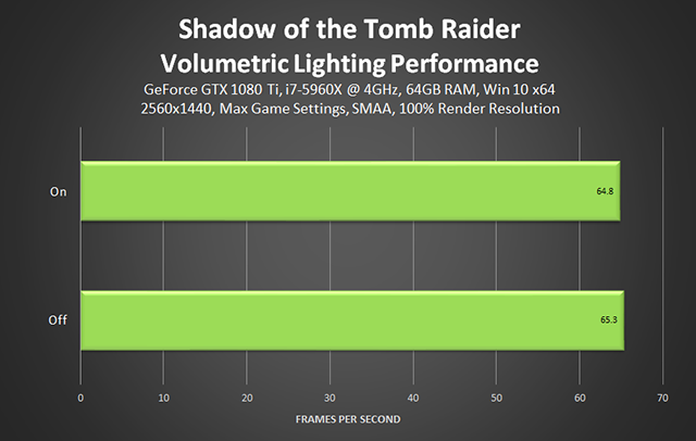 Shadow of the Tomb Raider - Volumetric Lighting Performance