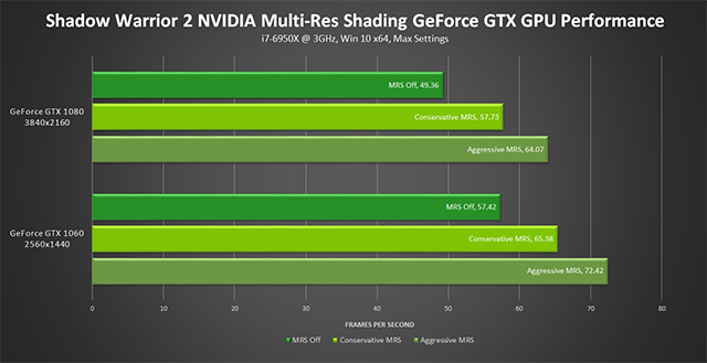 Shadow Warrior 2 NVIDIA Multi-Res Shading Performance