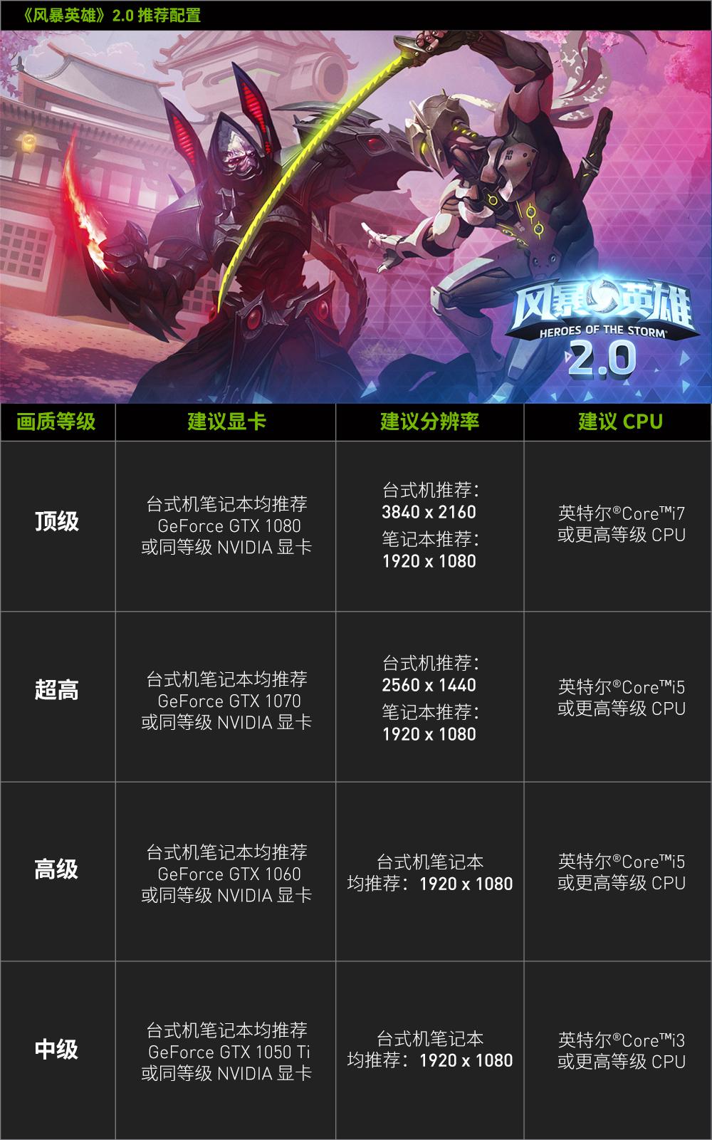配置推荐:GeForce GTX 1060享受高画质游戏