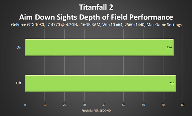 Titanfall 2 - ADS Depth of Field Performance