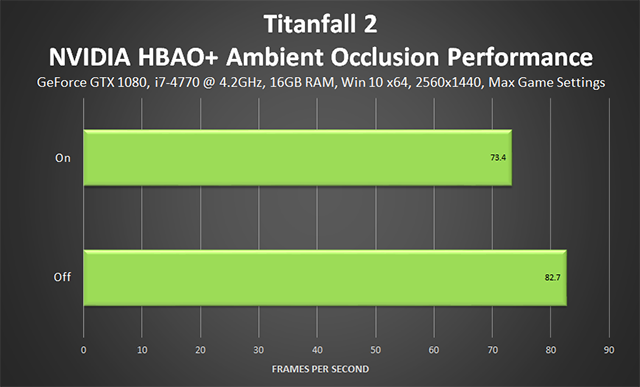 Titanfall 2 - Ambient Occlusion Performance