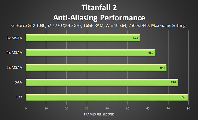 Titanfall 2 - Anti-Aliasing Performance
