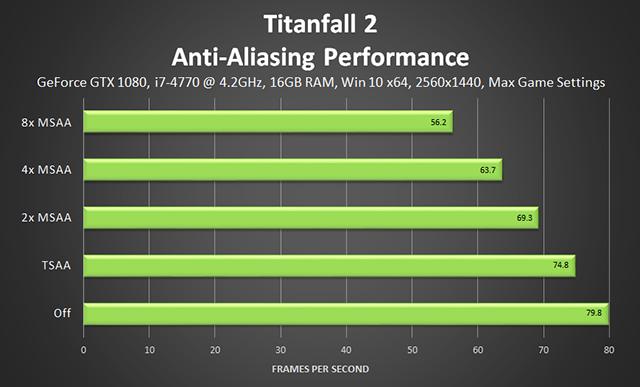 「タイタンフォール 2 (Titanfall 2)」 - アンチエイリアスのパフォーマンス