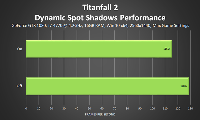 「タイタンフォール 2 (Titanfall 2)」 - ダイナミックスポットシャドウのパフォーマンス