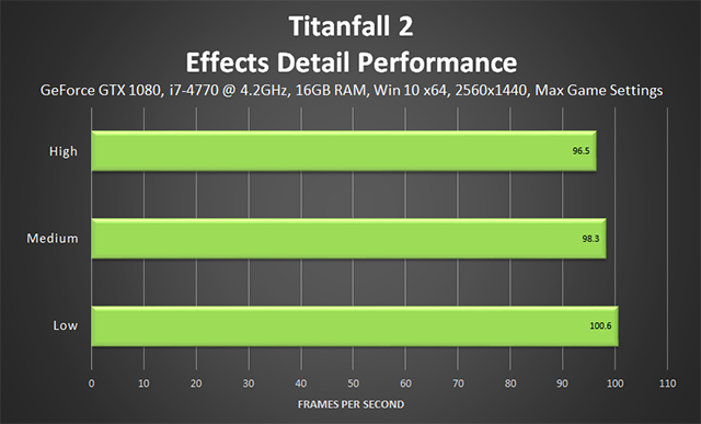 Titanfall 2 - Effects Detail Performance