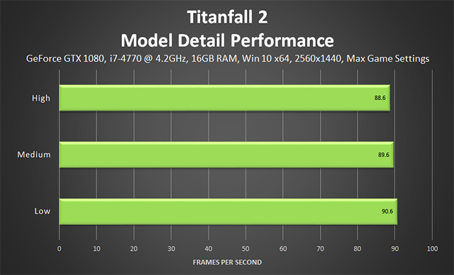 「タイタンフォール 2 (Titanfall 2)」 - モデルディテールのパフォーマンス
