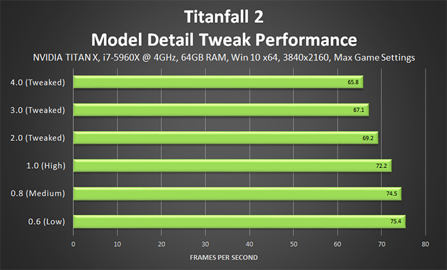 「タイタンフォール 2 (Titanfall 2)」 - モデルディテール調整のパフォーマンス