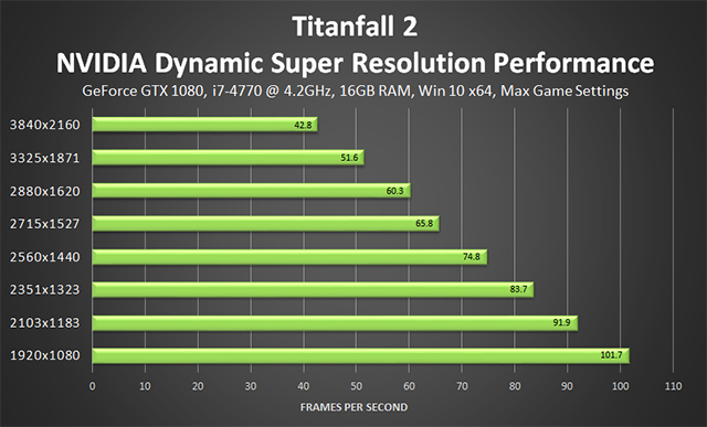 「タイタンフォール 2 (Titanfall 2)」 - NVIDIA NVIDIA Dynamic Super Resolution のパフォーマンス