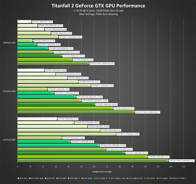 《泰坦降臨 2》- GeForce GTX GPU 效能 - 最高設定、TSAA 反鋸齒