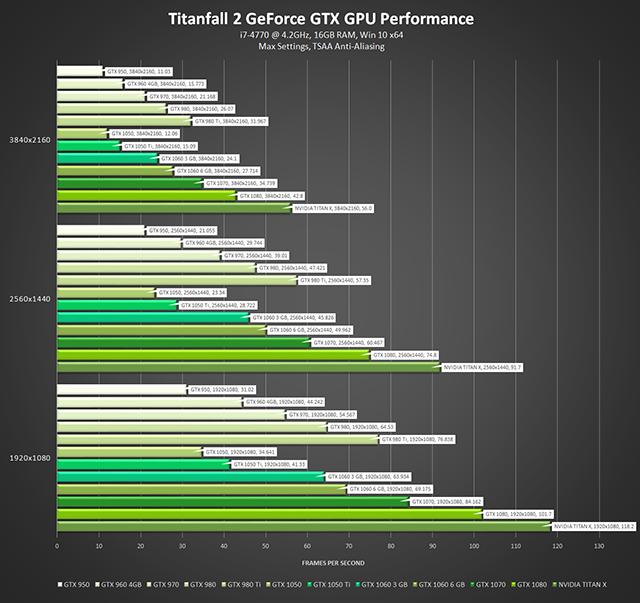 """""""泰坦陨落 2 (Titanfall 2)""""- GeForce GTX GPU 性能 - 最高设置、TSAA 抗锯齿"""