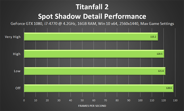 Titanfall 2 - Spot Shadow Detail Performance