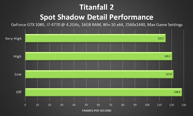 《泰坦降臨 2》- 雜點陰影細節效能