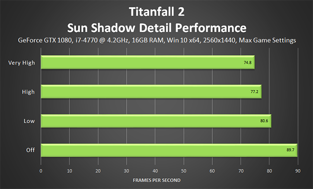 「タイタンフォール 2 (Titanfall 2)」 - サンシャドウディテールのパフォーマンス