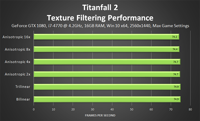 Titanfall 2 - Texture Filtering Performance